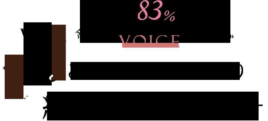 受講生の83%もの方が自分に合ったやり方を知り成果を出しています